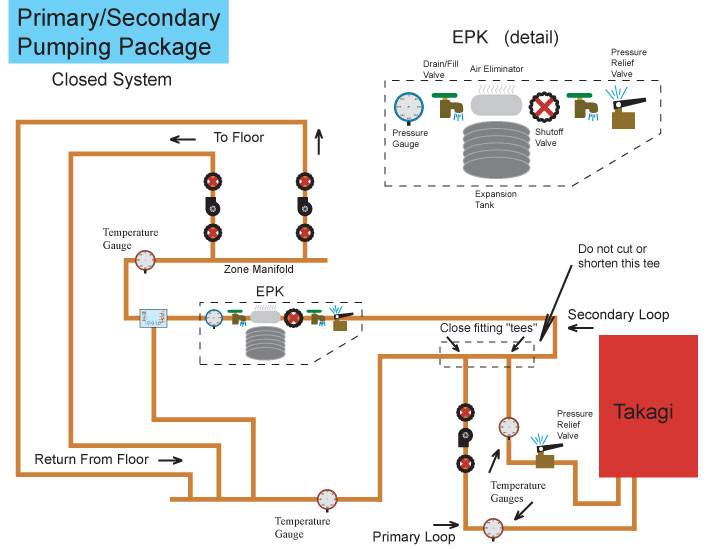 Primary/Secondary plumbing DIY Radiant Floor Heating Radiant
