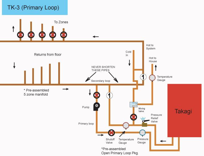 The Open System DIY Radiant Floor Heating Radiant Floor Company