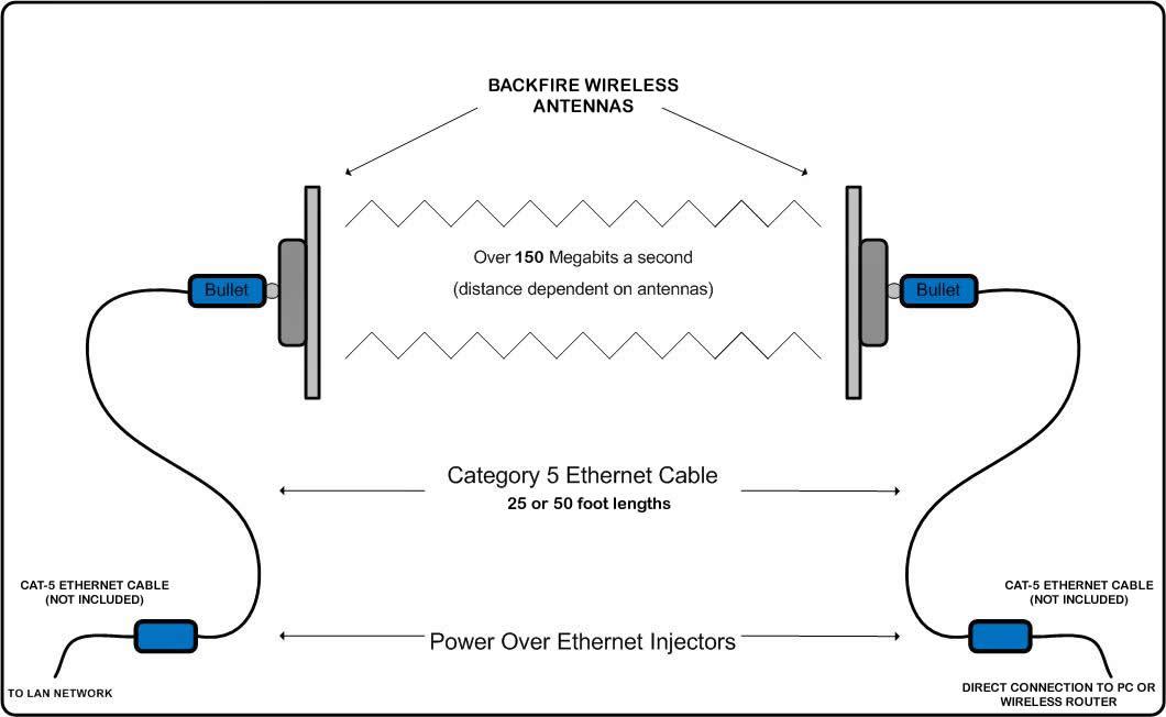 ♤RadioLabs Compact 80211N High Speed Bridge Kit