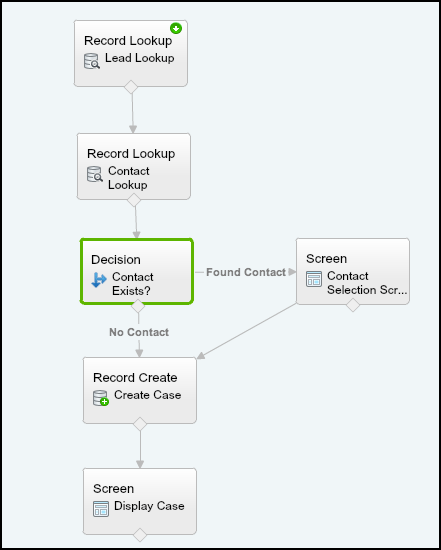 Salesforce User Flow: Salesforce Development & Technical Architecture