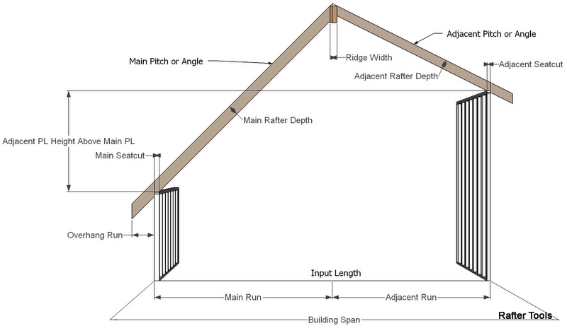 Rafter Tools For Android Apps Calculator Unequal Pitched Gable Rafters