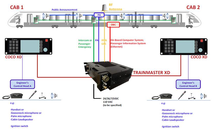 Motorola Railroad Radio Wiring Diagram  38 Wiring Diagram Images