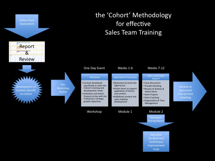 Sales Team Training Programs - how to develop a sales training plan