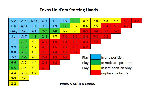 texas hold em hand chart - Klisethegreaterchurch