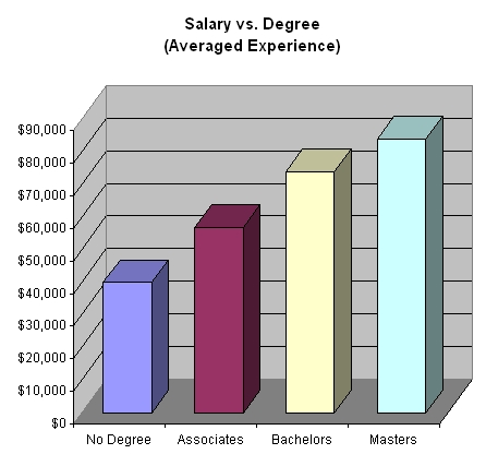 degree levels - Leonescapers