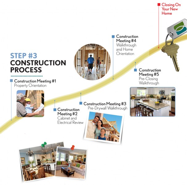 Home Building Process Randy Wise Homes