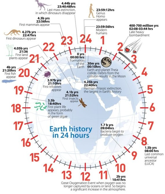 Geological Time Piece