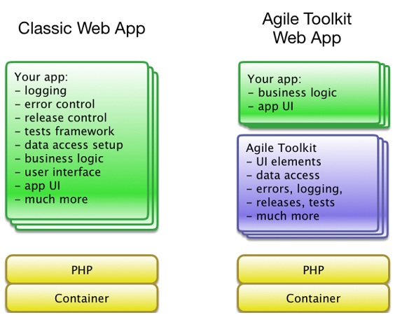 Agile Toolkit