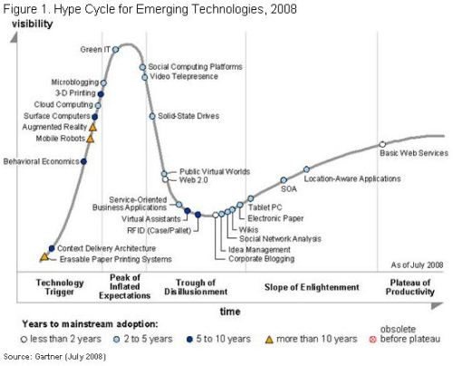 Gartner's chart showing adoption levels for various technologies