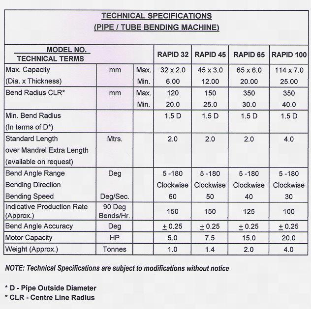 Hydraulic Pipe Bending Machine, Tube Bending Machine, PLC  Mandrel