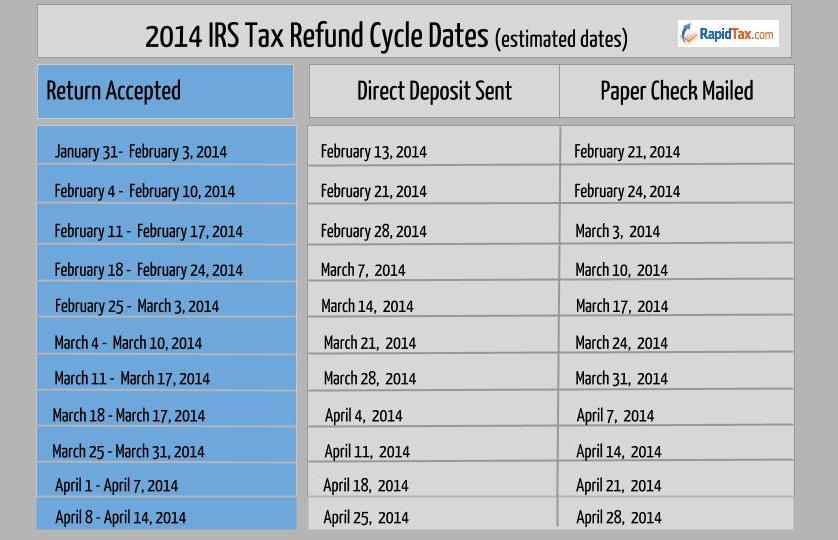 turbo tax refund cycle chart - Heartimpulsar