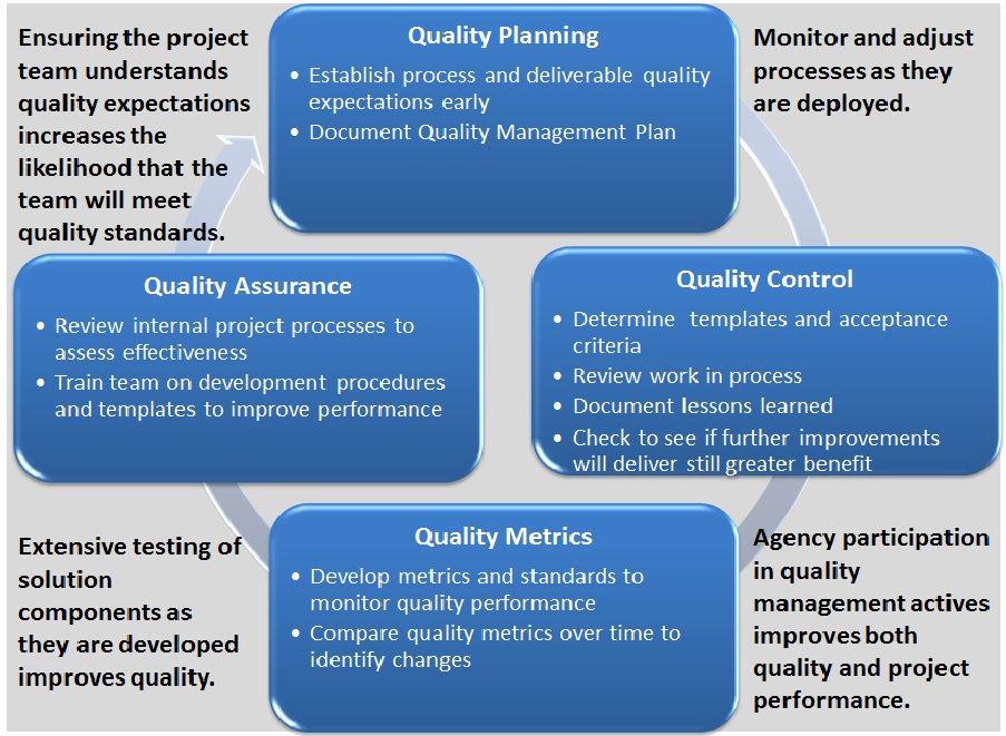 Seaport Enhanced Quality Assurance Policy - quality assurance planning
