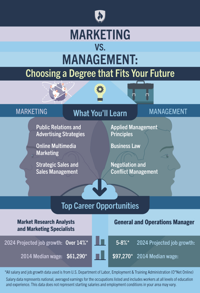 Marketing vs Management How to Choose the Degree that Fits Your