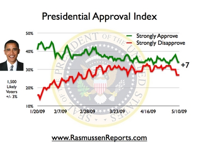 Is Obama\u0027s approval rating on the rise? TheHill