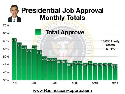 Obama Approval Index Month-by-Month Downhill slide