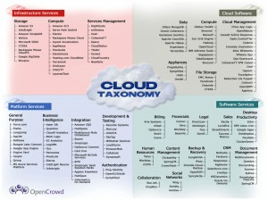 Figure 1 - The OpenCrowd Cloud Taxonomy