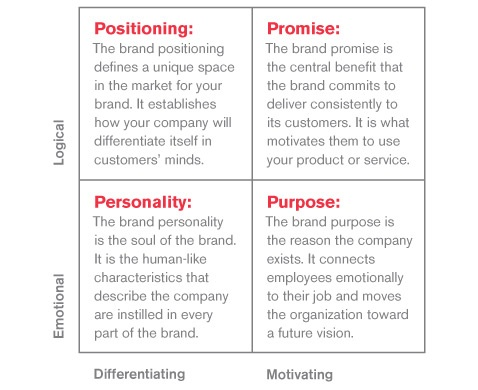 Brand Framework For Associates and Prospects Alike - branding strategy