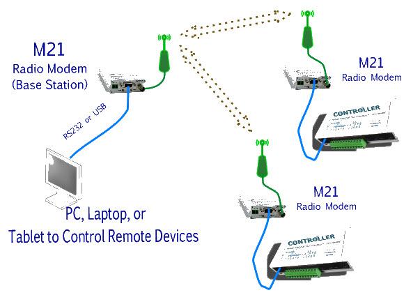 Raveon - UHF/VHF Data Radio and SCADA Solutions \u2014 Raveon - Radio
