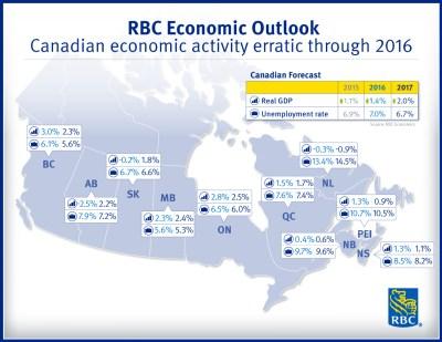 Canadian economic activity erratic through 2016: RBC Economics