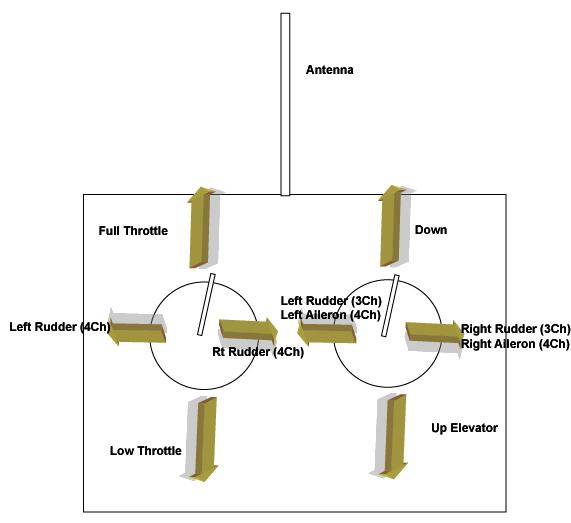 RC Airplane Controls