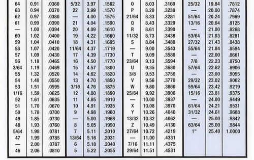 printable tap drill chart - Mendicharlasmotivacionales