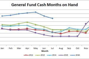 Treasurers Update for August 2016