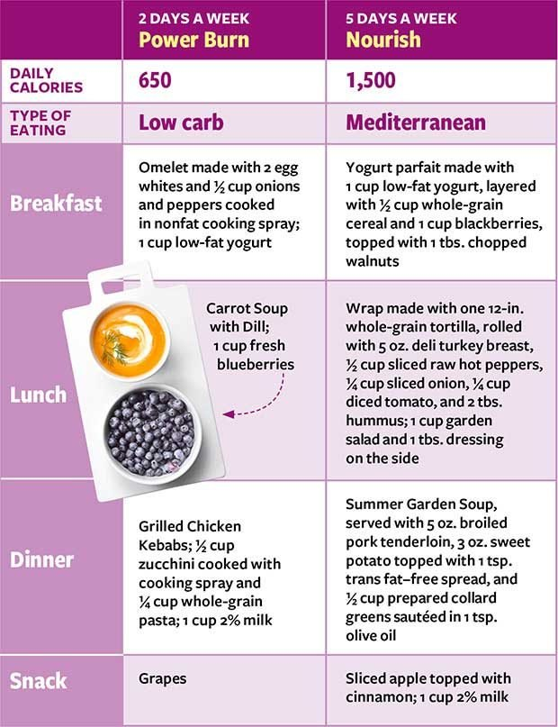 The 2-Day Diabetes Diet What to Eat to Lose Weight Reader\u0027s Digest - diabetic daily menu