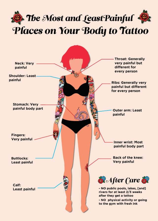 tattoo pain diagram