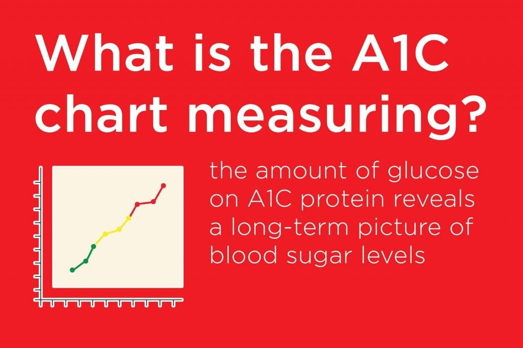 A1C Meaning What You Need to Know About A1C Reader\u0027s Digest