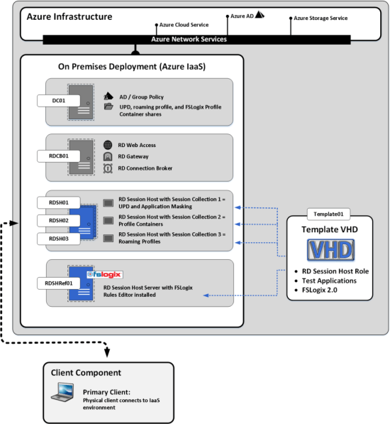 FSLogix - App 2.1 - App Masking Install Guide - Architecture