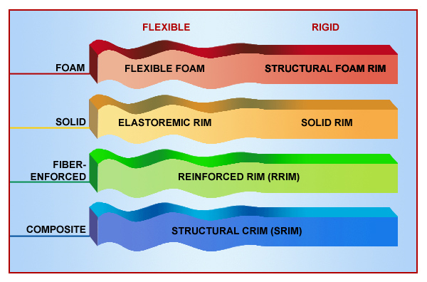 RIM Process (Reaction Injection Molding) RIM Manufacturing