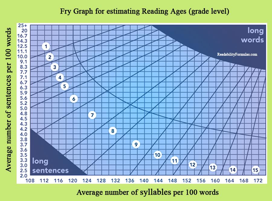 THE FRY GRAPH READABILITY FORMULA