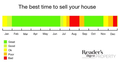 What is best time of year to sell a house fast? - Reader's Digest