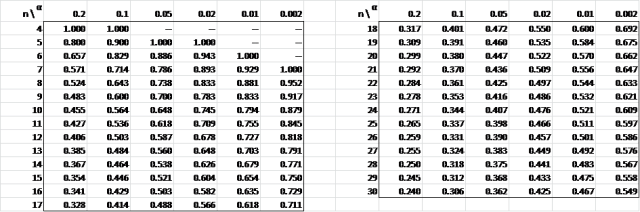 Spearman's rho stats table