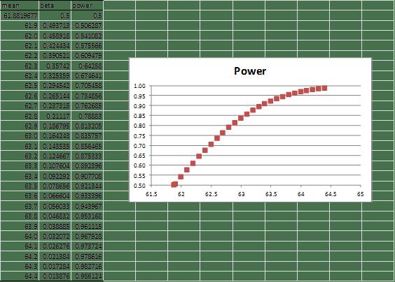 Statistical power graph