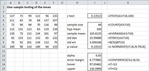 Z test confidence intervals
