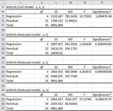 Full reduced regression models