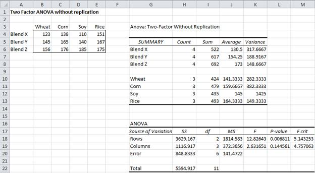 ANOVA without replication Excel