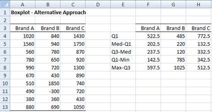 Box plot negative data