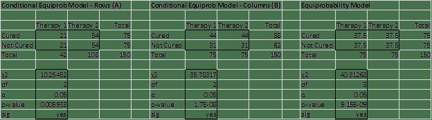 Equiprobability model