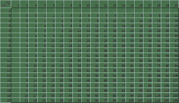 Mann-Whitney Table, alpha = .10