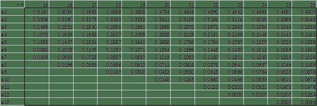 Shapiro-Wilk Weights 2
