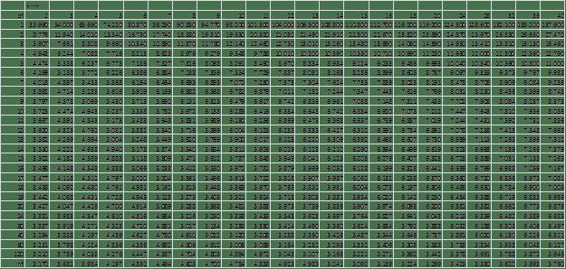 Studentized Range q, alpha = .025