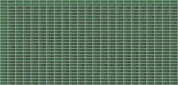 Studentized Range q, alpha = .001