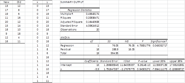 Linear regression data anlysis