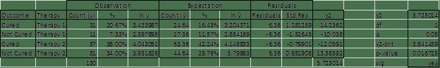 Log-linear independence Excel