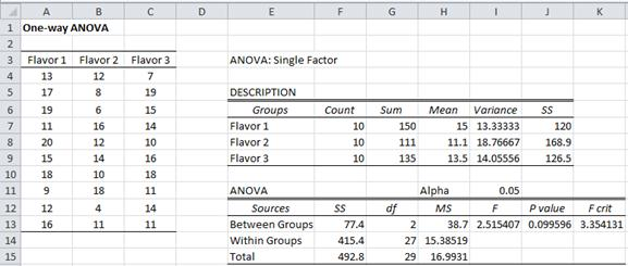 One-way ANOVA Excel