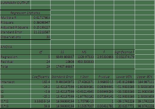 Regression dichotomous variables Excel