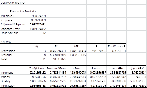 Regression interaction Excel