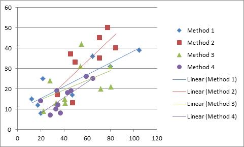Scatter diagram ANCOVA